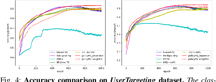 Figure 4 for Learning Classifiers on Positive and Unlabeled Data with Policy Gradient