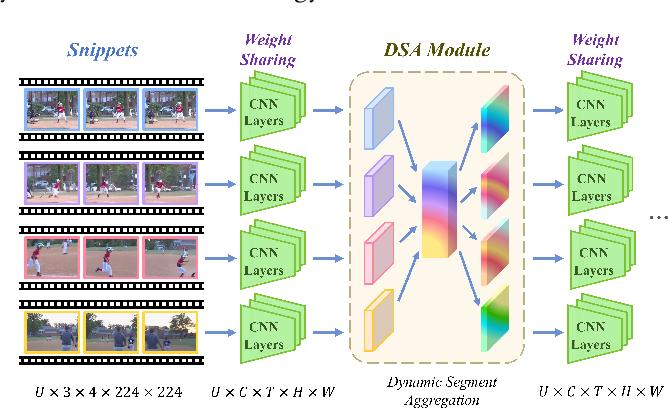 Figure 1 for DSANet: Dynamic Segment Aggregation Network for Video-Level Representation Learning