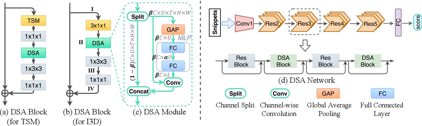 Figure 3 for DSANet: Dynamic Segment Aggregation Network for Video-Level Representation Learning