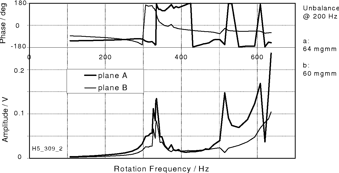Figure 4: Vibration Signals from Moving Coils at Various Speeds
