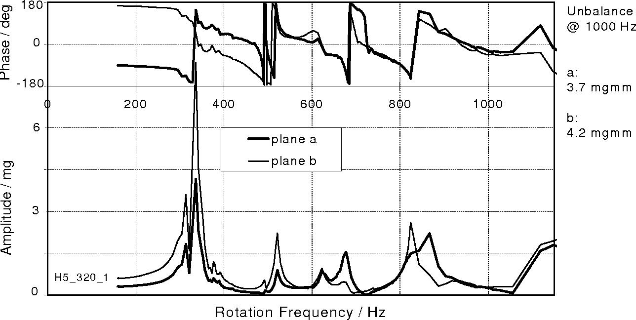 Figure 5: Measurement Resonances and Final Unbalances