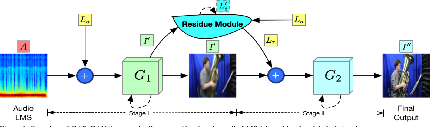 Figure 1 for Cascade Attention Guided Residue Learning GAN for Cross-Modal Translation
