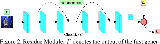 Figure 3 for Cascade Attention Guided Residue Learning GAN for Cross-Modal Translation