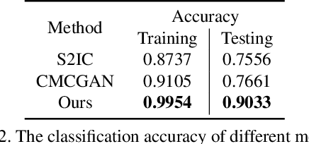 Figure 4 for Cascade Attention Guided Residue Learning GAN for Cross-Modal Translation