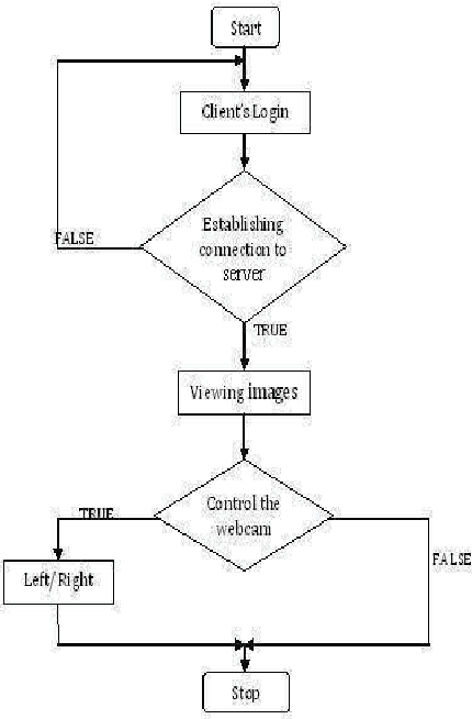 Figure 1 From Development Of Mobile Phone Based Surveillance System