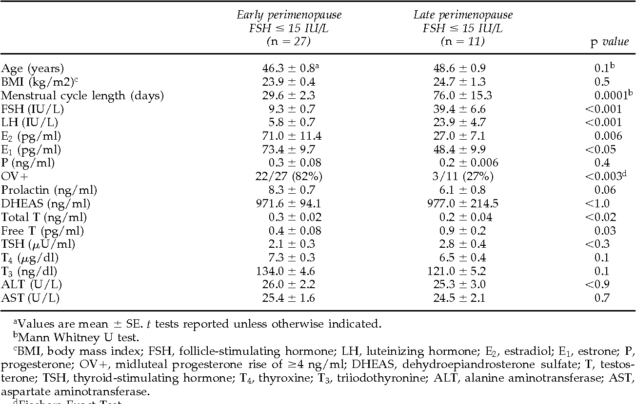 Table 2 from Concentrations of follicle-stimulating hormone