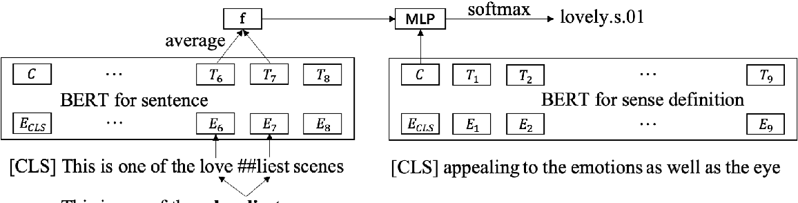 Figure 1 for Using BERT for Word Sense Disambiguation