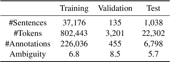 Figure 2 for Using BERT for Word Sense Disambiguation