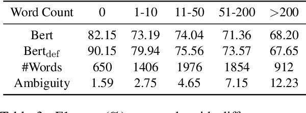 Figure 4 for Using BERT for Word Sense Disambiguation