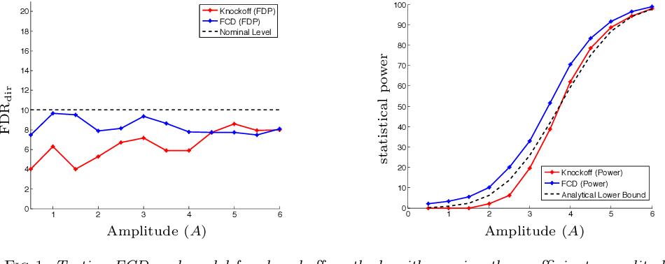 Figure 1 for False Discovery Rate Control via Debiased Lasso