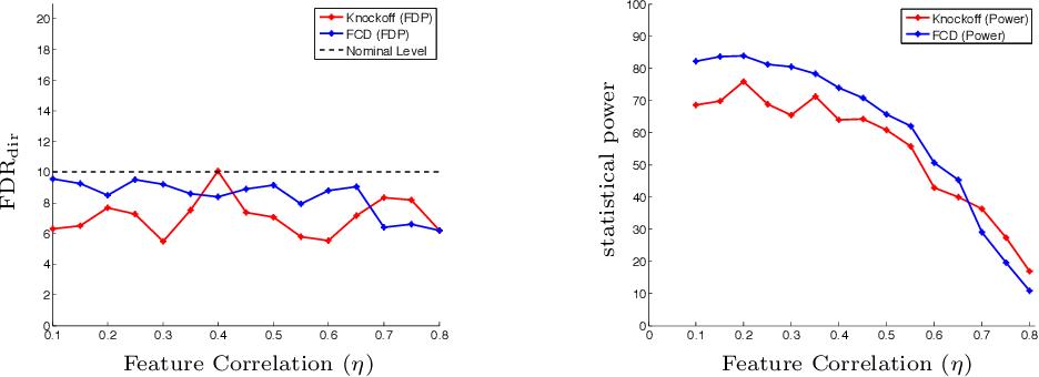 Figure 2 for False Discovery Rate Control via Debiased Lasso