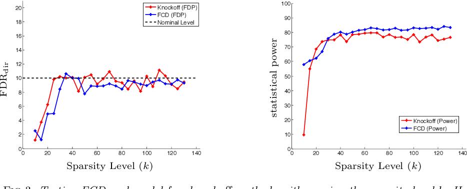 Figure 3 for False Discovery Rate Control via Debiased Lasso
