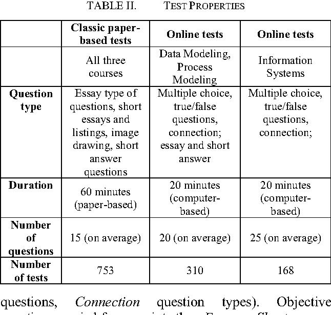 essay test online