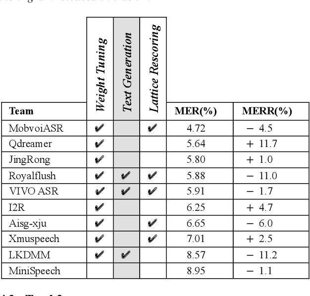 Figure 4 for The ASRU 2019 Mandarin-English Code-Switching Speech Recognition Challenge: Open Datasets, Tracks, Methods and Results