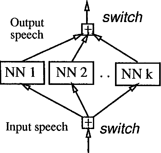 Minimizing Speaker Variation Effects for Speaker-Independent Speech