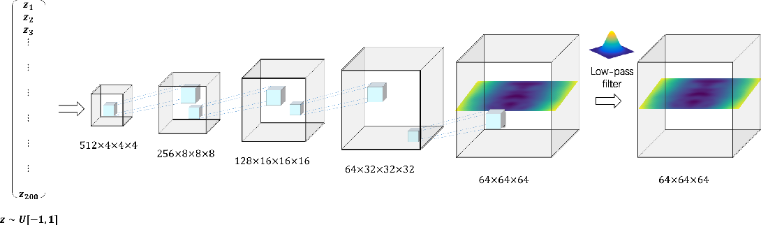 Figure 1 for Hierarchical Detail Enhancing Mesh-Based Shape Generation with 3D Generative Adversarial Network