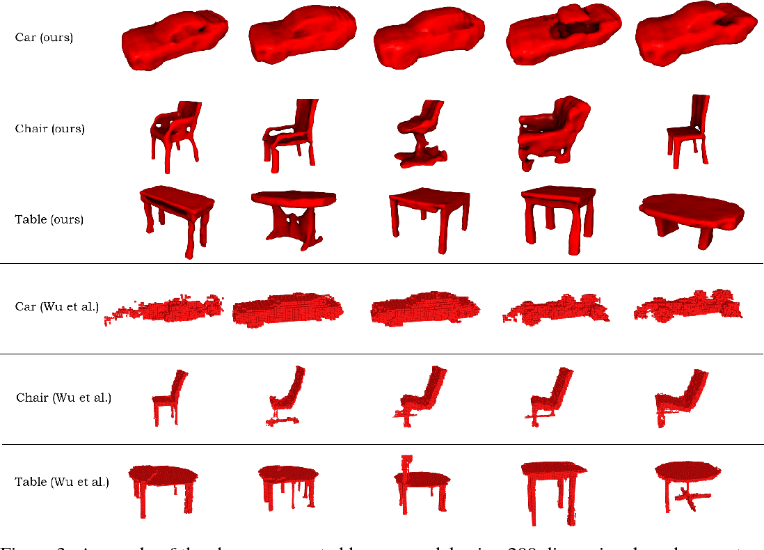 Figure 3 for Hierarchical Detail Enhancing Mesh-Based Shape Generation with 3D Generative Adversarial Network