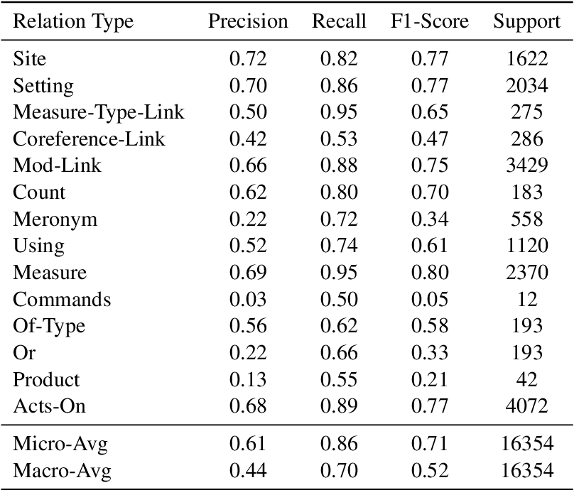 Figure 2 for Big Green at WNUT 2020 Shared Task-1: Relation Extraction as Contextualized Sequence Classification