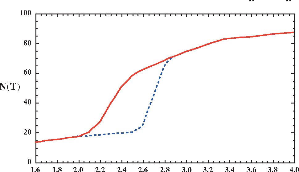 Figure 18.3: The effective numbers of relativistic degrees of freedom as a function of temperature. The sharp drop corresponds to the quark-hadron transition. The solid curve assume a QCD scale of 150 MeV, while the dashed curve assumes 450 MeV.