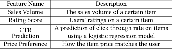 Figure 2 for Perceive Your Users in Depth: Learning Universal User Representations from Multiple E-commerce Tasks