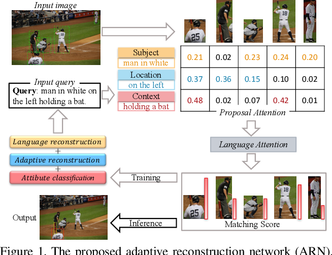 Figure 1 for Adaptive Reconstruction Network for Weakly Supervised Referring Expression Grounding
