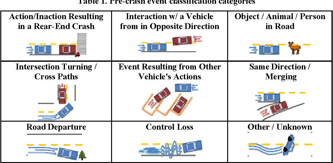 Licensing And Motor Vehicle Crash Risk >> Table 1 From Assessing The Residual Teen Crash Risk Factors After
