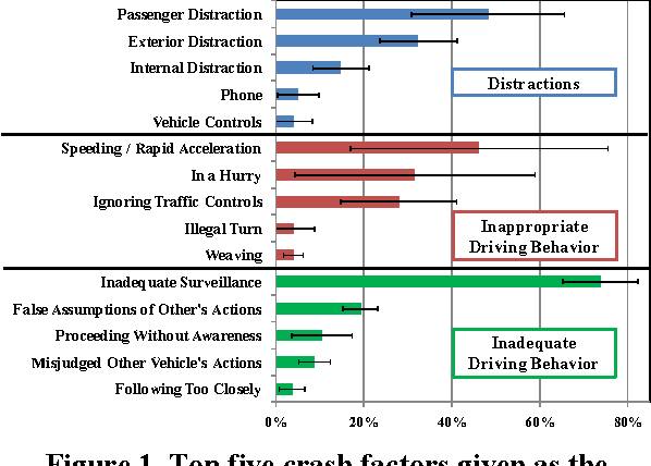 Licensing And Motor Vehicle Crash Risk >> Figure 1 From Assessing The Residual Teen Crash Risk Factors After