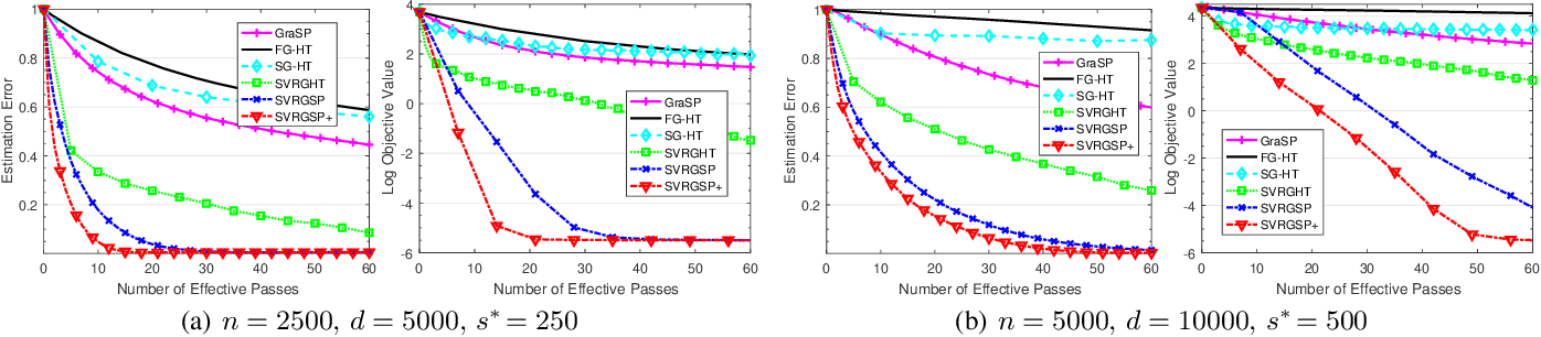Figure 2 for Efficient Relaxed Gradient Support Pursuit for Sparsity Constrained Non-convex Optimization