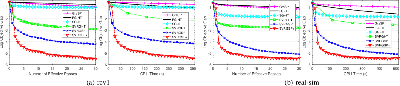 Figure 3 for Efficient Relaxed Gradient Support Pursuit for Sparsity Constrained Non-convex Optimization