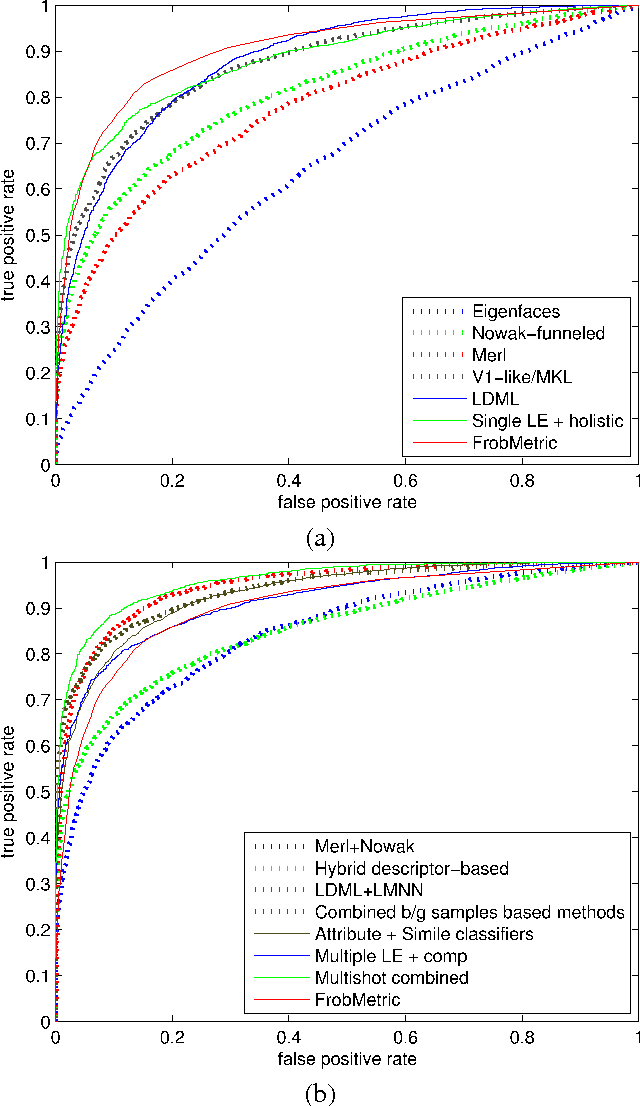 Figure 3 for An Efficient Dual Approach to Distance Metric Learning
