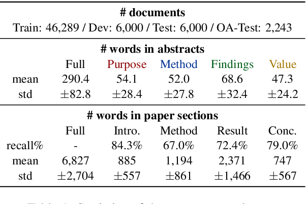 Figure 2 for Bringing Structure into Summaries: a Faceted Summarization Dataset for Long Scientific Documents