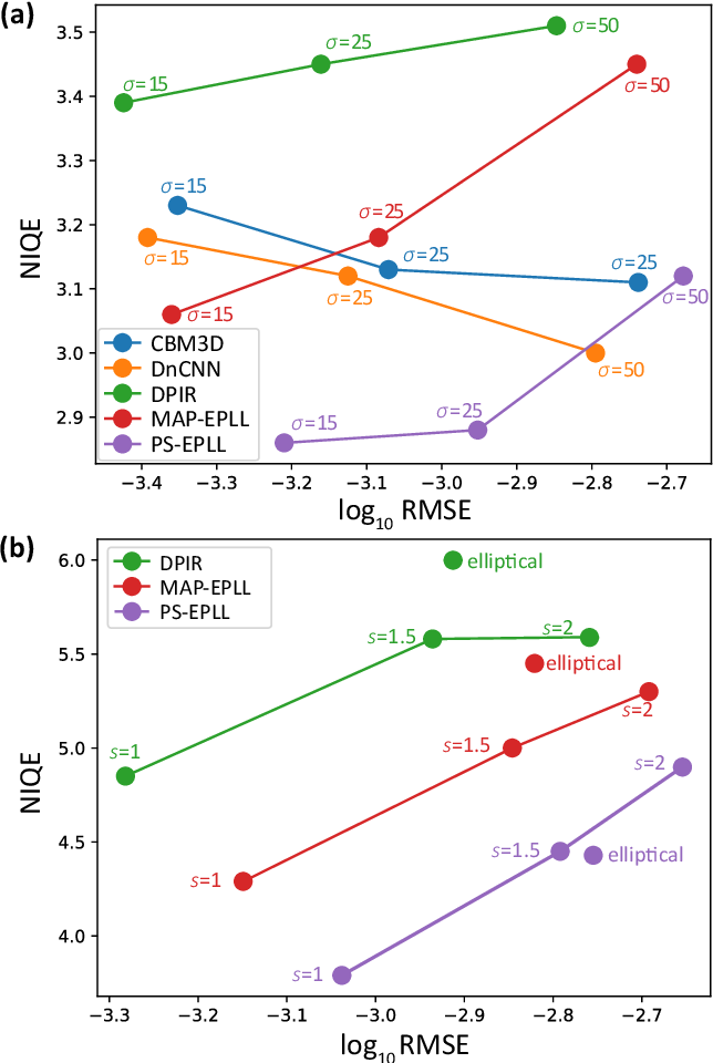 Figure 4 for Posterior Sampling for Image Restoration using Explicit Patch Priors
