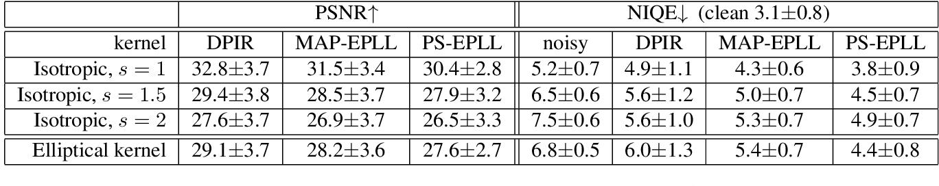 Figure 2 for Posterior Sampling for Image Restoration using Explicit Patch Priors