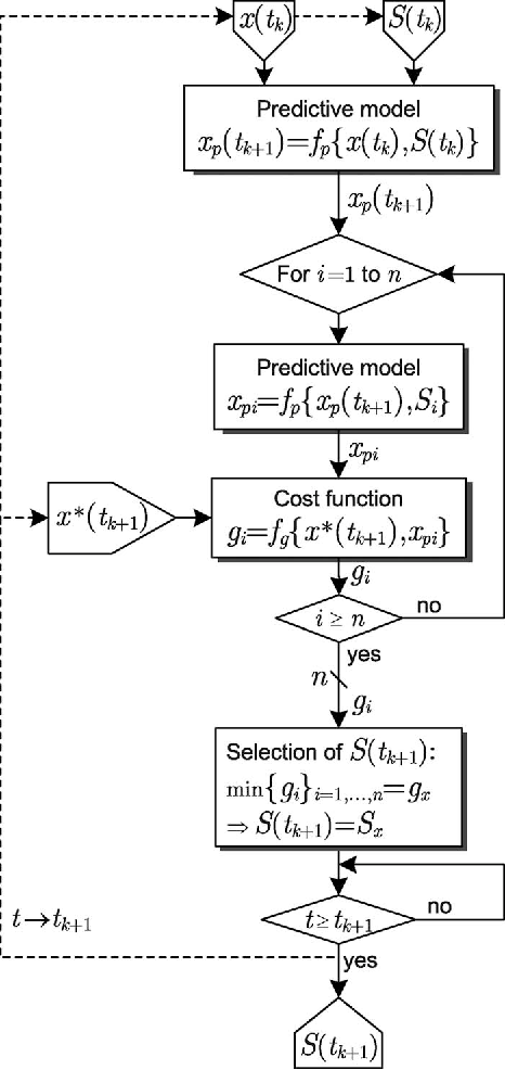 Model Predictive Controla Simple And Powerful Method To Control