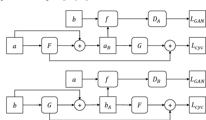 Figure 3 for Residual-CycleGAN based Camera Adaptation for Robust Diabetic Retinopathy Screening