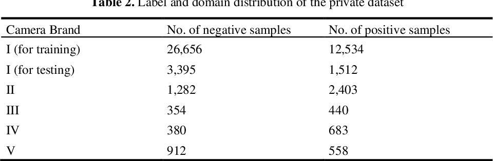 Figure 4 for Residual-CycleGAN based Camera Adaptation for Robust Diabetic Retinopathy Screening