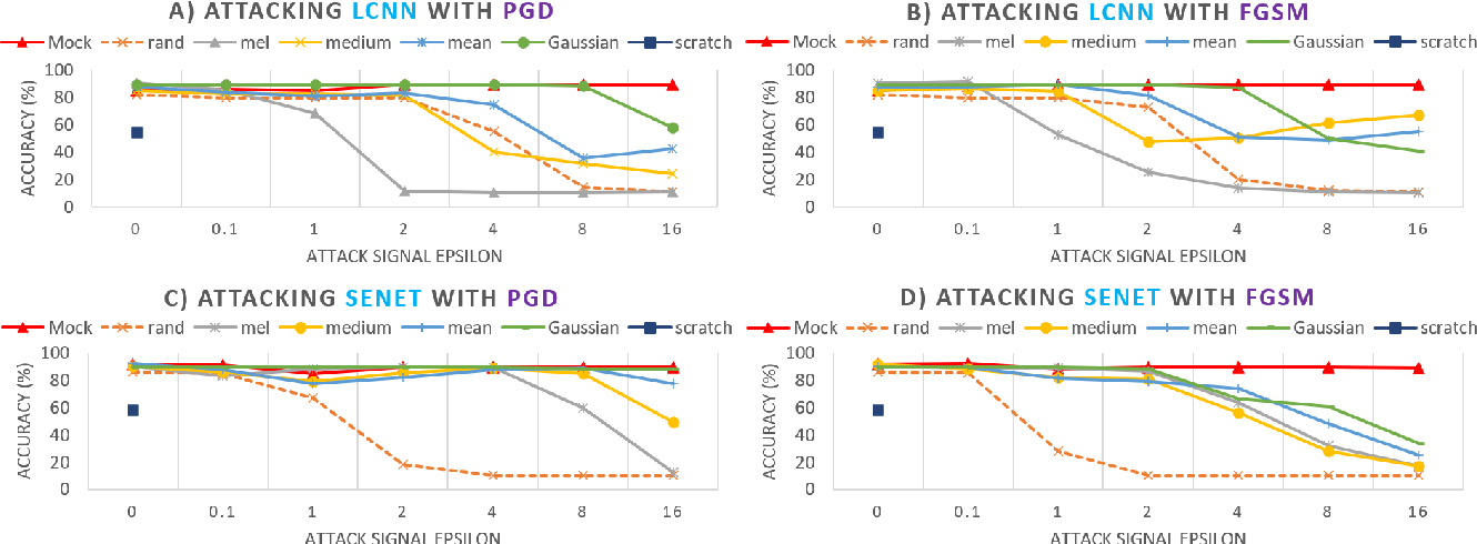 Figure 2 for Defense for Black-box Attacks on Anti-spoofing Models by Self-Supervised Learning
