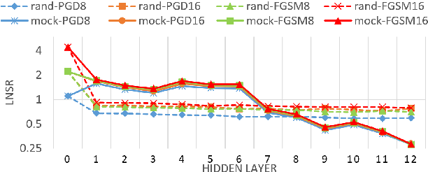 Figure 3 for Defense for Black-box Attacks on Anti-spoofing Models by Self-Supervised Learning