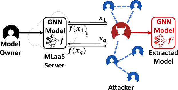 Figure 1 for Model Extraction Attacks on Graph Neural Networks: Taxonomy and Realization
