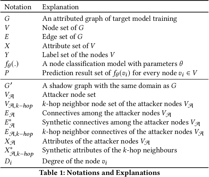 Figure 2 for Model Extraction Attacks on Graph Neural Networks: Taxonomy and Realization