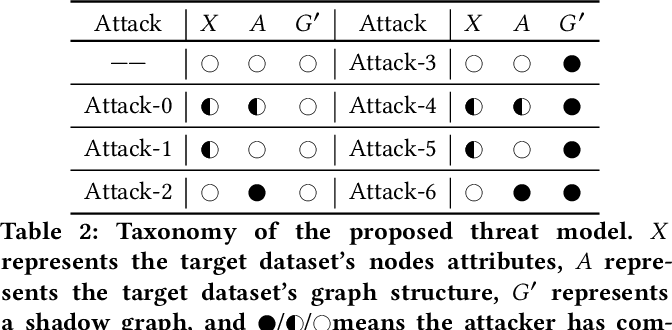 Figure 3 for Model Extraction Attacks on Graph Neural Networks: Taxonomy and Realization