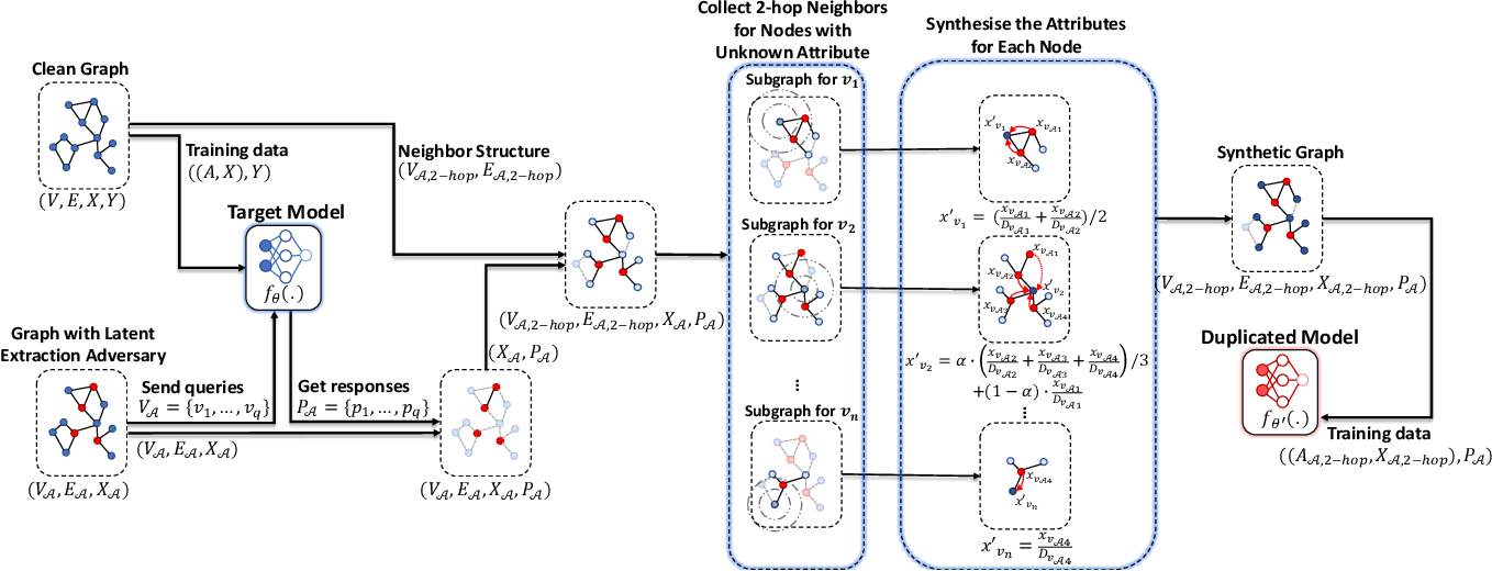 Figure 4 for Model Extraction Attacks on Graph Neural Networks: Taxonomy and Realization