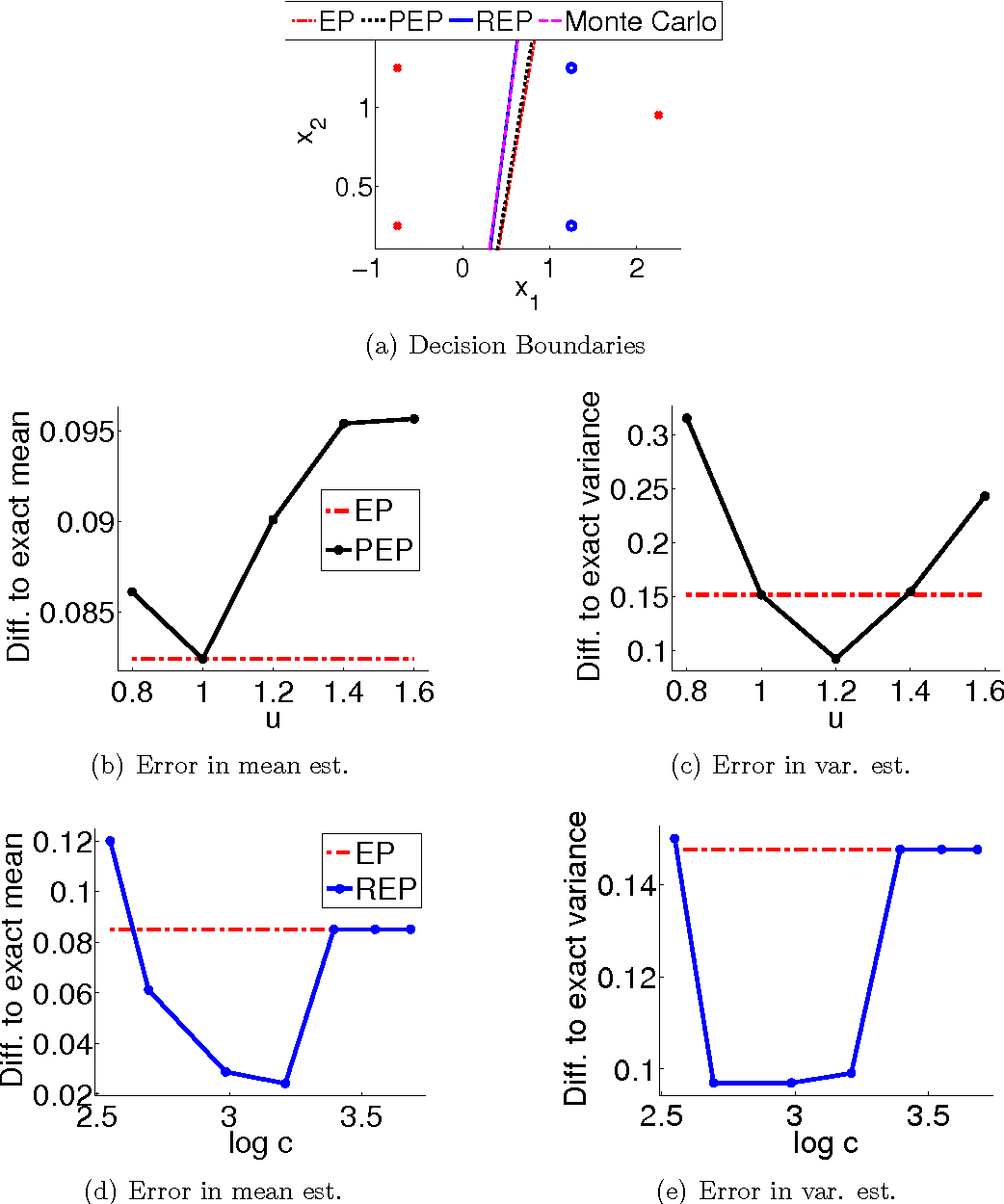 Figure 1 for Message passing with relaxed moment matching