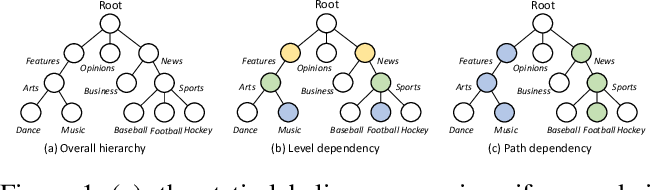 Figure 1 for Hierarchy-Aware T5 with Path-Adaptive Mask Mechanism for Hierarchical Text Classification