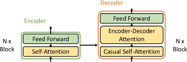 Figure 3 for Hierarchy-Aware T5 with Path-Adaptive Mask Mechanism for Hierarchical Text Classification