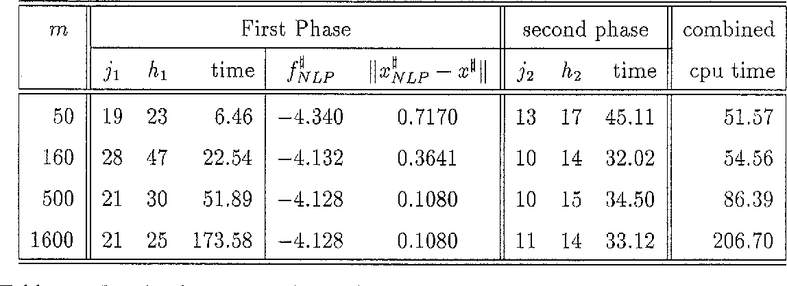 Table 4: Results for a two phase algorithm on problem S with p = 4. Here the number of constraints in the NLP has been varied, and each NLP was solved to an accuracy of 1. OE-5.