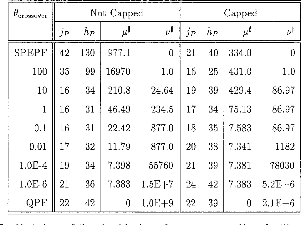 Table 5: Variations of the algorithm's performance on problem 6 with respect to changes in e crossover·