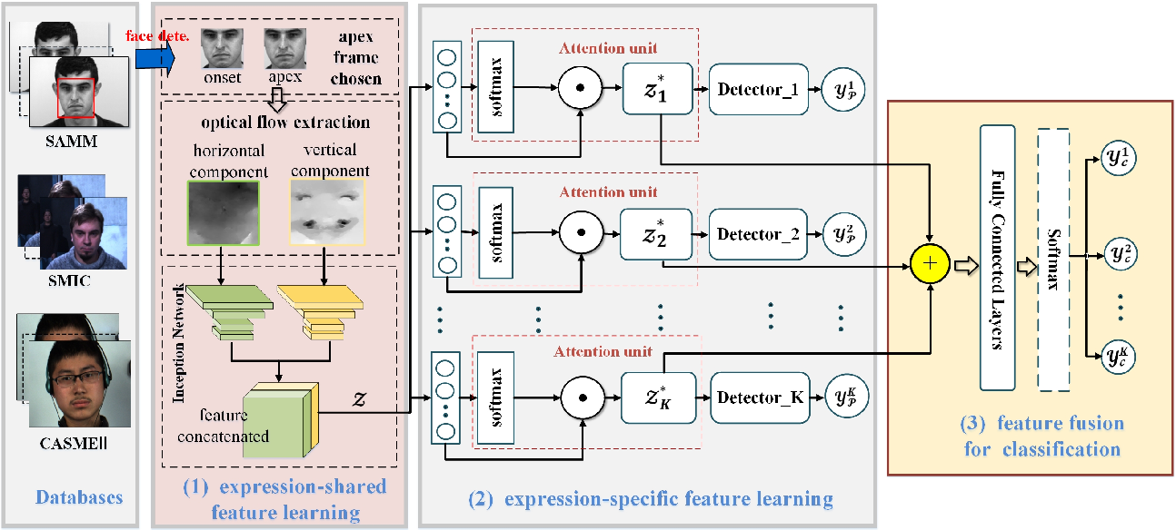 Figure 1 for Feature refinement: An expression-specific feature learning and fusion method for micro-expression recognition