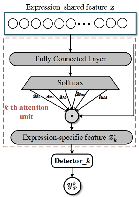 Figure 3 for Feature refinement: An expression-specific feature learning and fusion method for micro-expression recognition