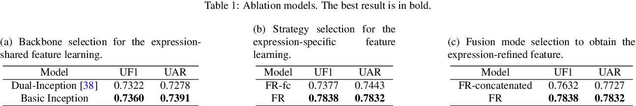 Figure 2 for Feature refinement: An expression-specific feature learning and fusion method for micro-expression recognition